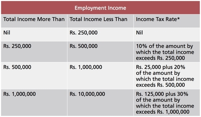Asia Briefing Calculating Expatriate Income Tax In India